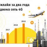 За два года Билайн удвоил сеть 4G
